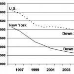 את הירידה הדרמטית בפשיעה בארצות הברית אפשר לראות בסטטיסטיקה.